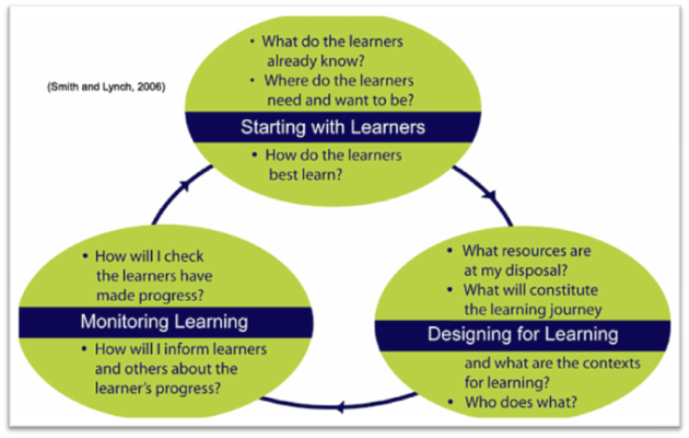 Learning Design Diagram